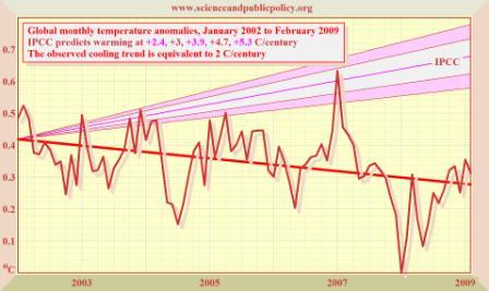 Global monthly temperature anomalies, January 2002 to February 2009