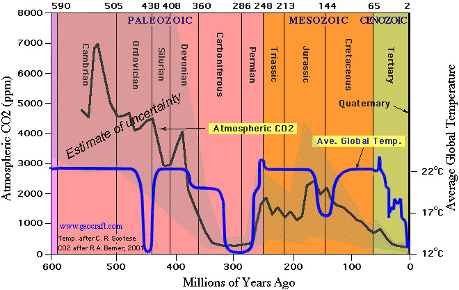 CO2 vs. Temp. over 560 million years