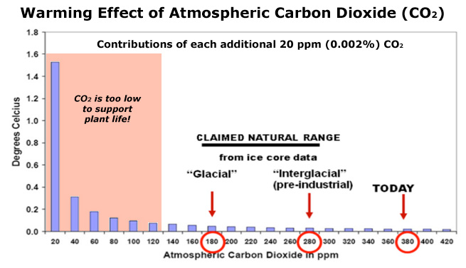 Logarithmic decline in warming from CO2
