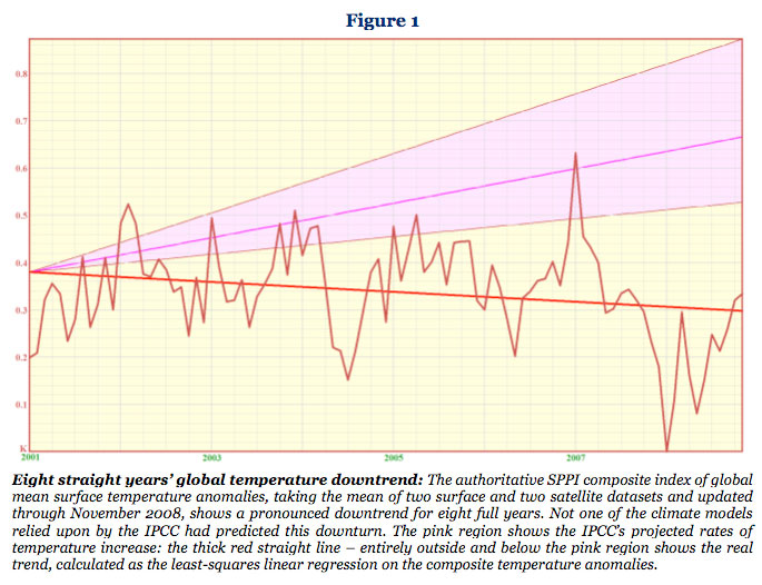 Eight straight years' global temperature downtrend